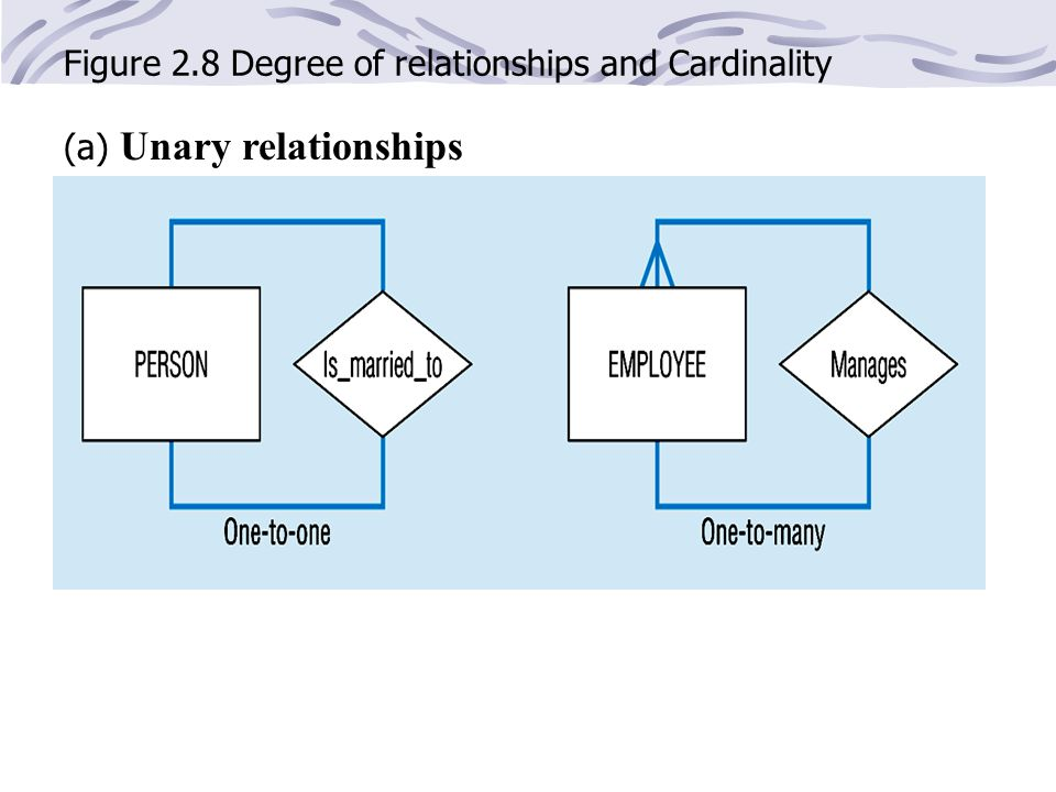 Figure 2.8 Degree of relationships and Cardinality