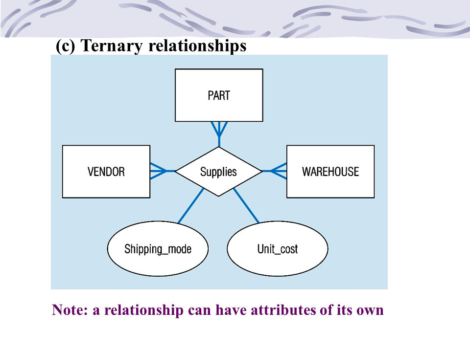 (c) Ternary relationships
