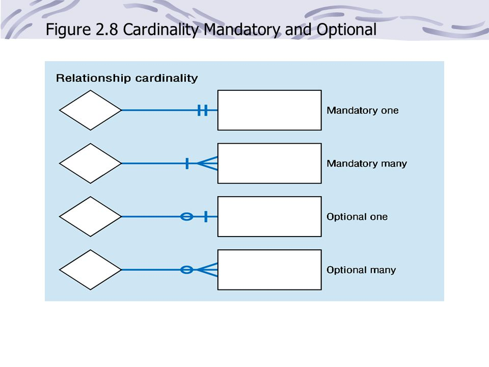 Figure 2.8 Cardinality Mandatory and Optional