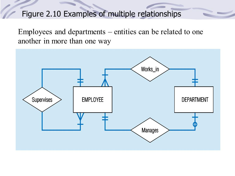 Figure 2.10 Examples of multiple relationships