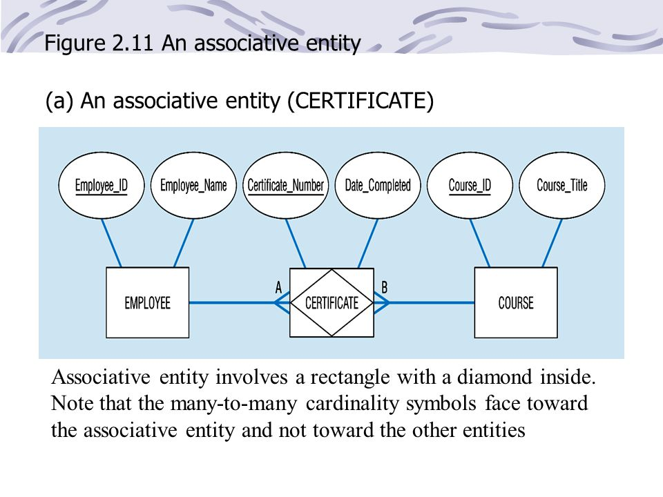 Figure 2.11 An associative entity