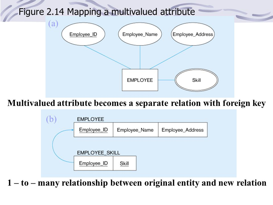 Figure 2.14 Mapping a multivalued attribute