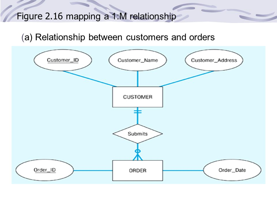 Figure 2.16 mapping a 1:M relationship