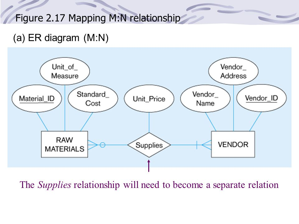 Figure 2.17 Mapping M:N relationship