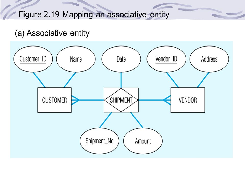 Figure 2.19 Mapping an associative entity