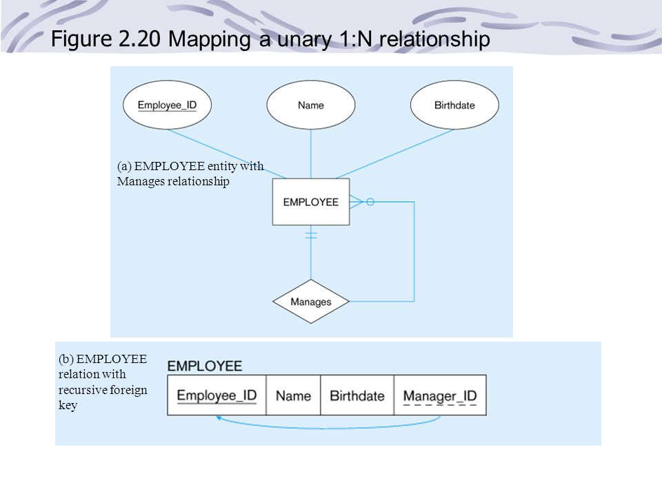 Figure 2.20 Mapping a unary 1:N relationship