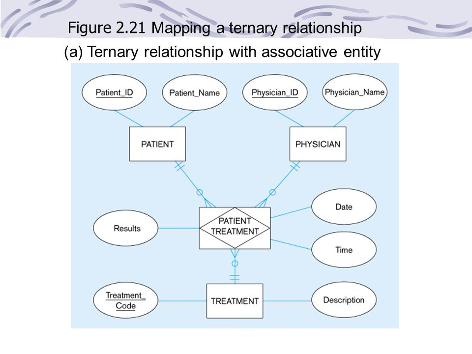 Figure 2.21 Mapping a ternary relationship