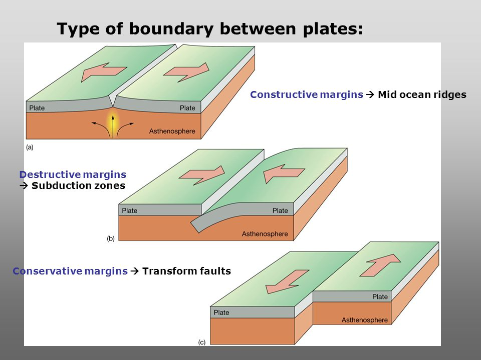constructive plate boundary Q: ' 'plate boundaries are zones where crust is both created and destroyed'  examine  areas in which crust is created are called constructive plate  boundaries.