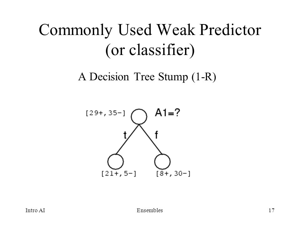 Commonly Used Weak Predictor (or classifier)