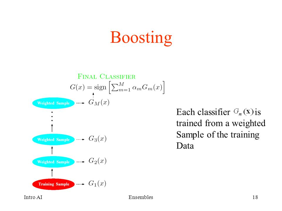 Boosting Each classifier is trained from a weighted