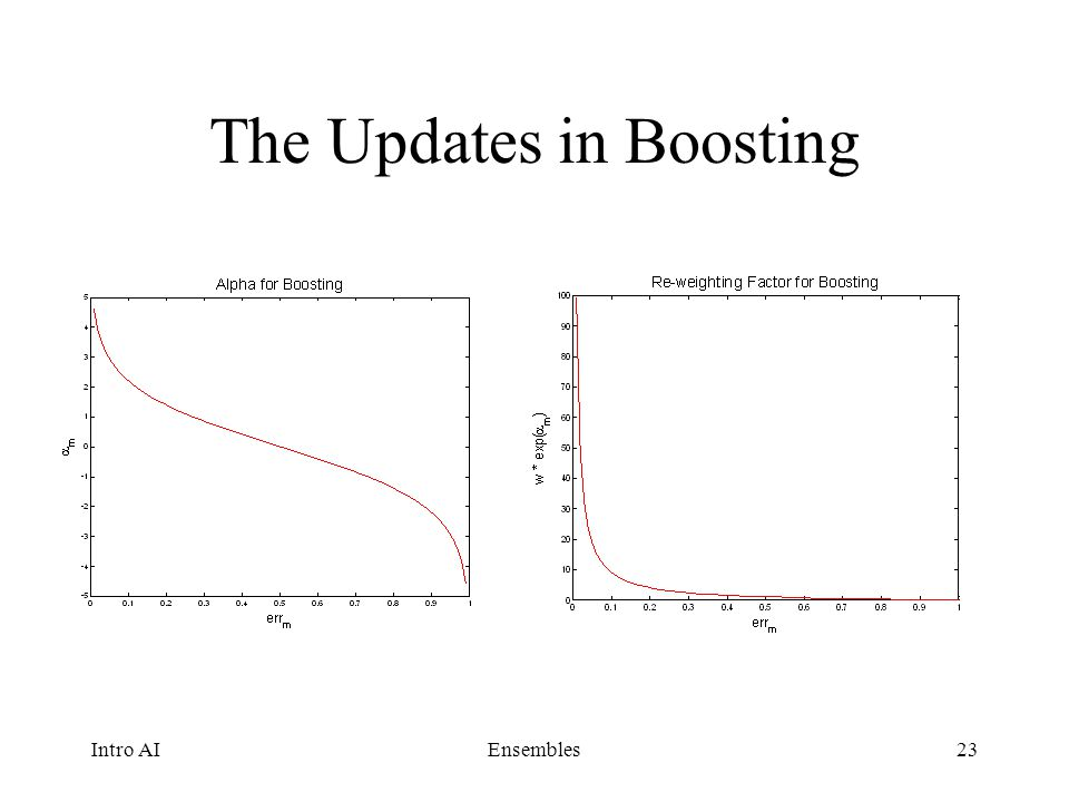 The Updates in Boosting