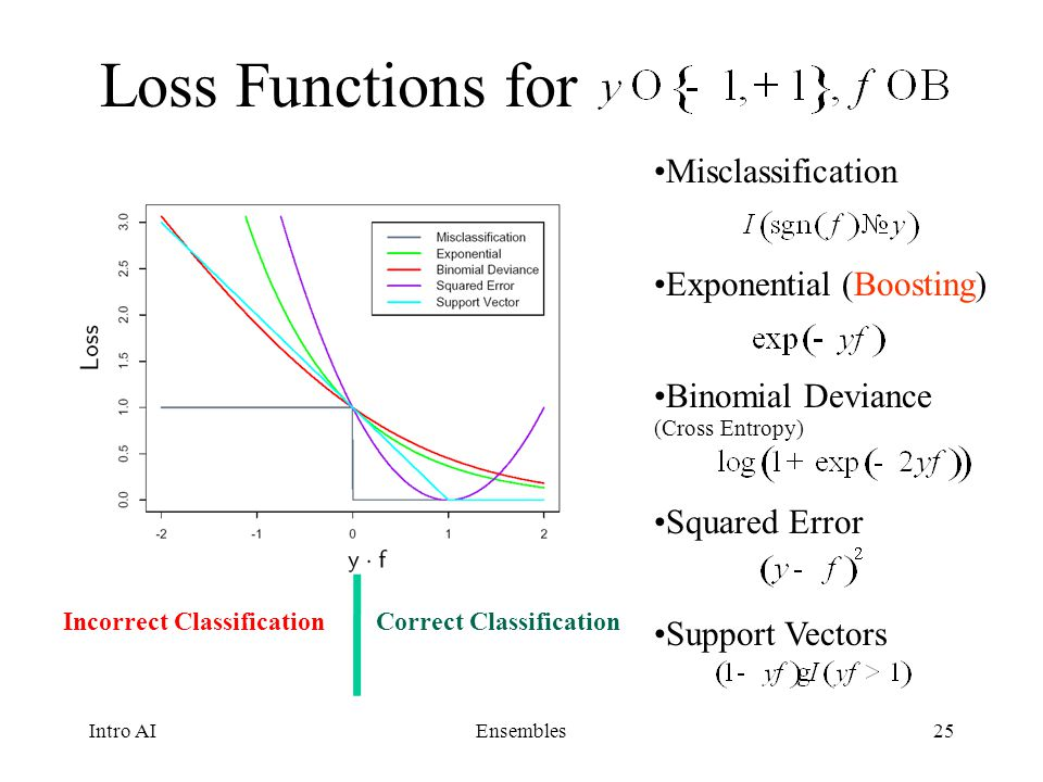 Loss Functions for Misclassification Exponential (Boosting)