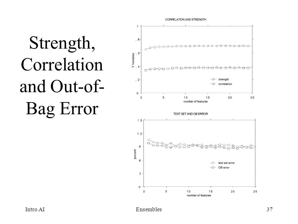 Strength, Correlation and Out-of-Bag Error