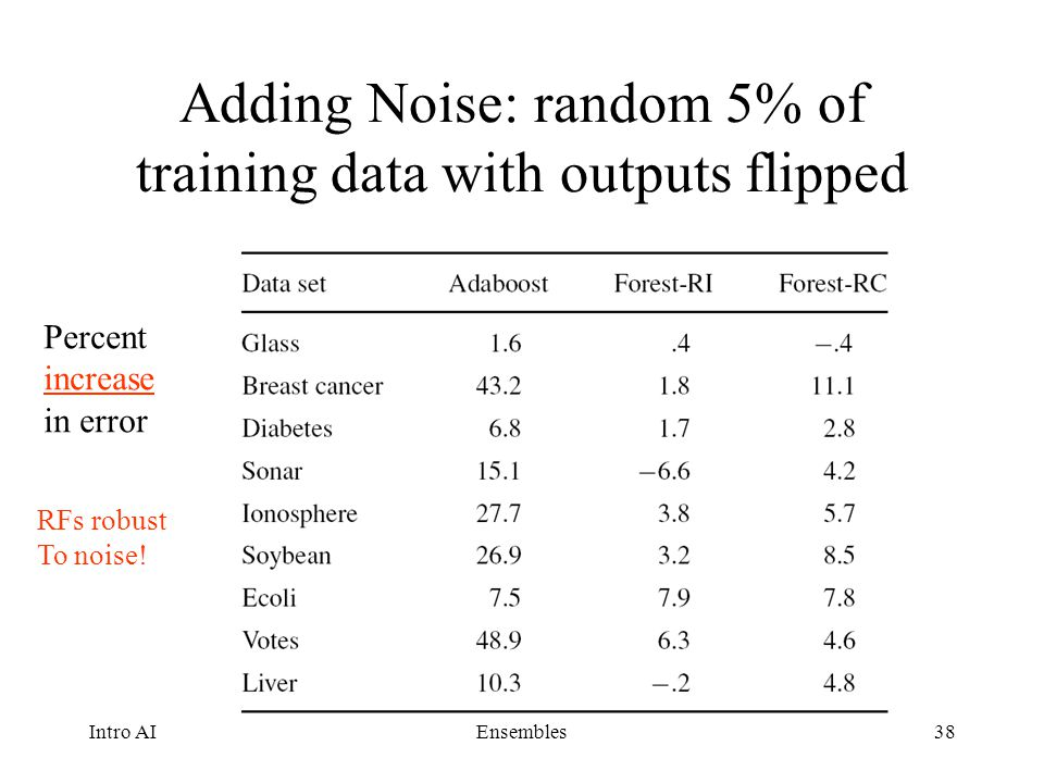 Adding Noise: random 5% of training data with outputs flipped