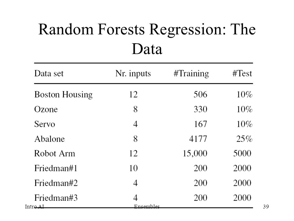 Random Forests Regression: The Data