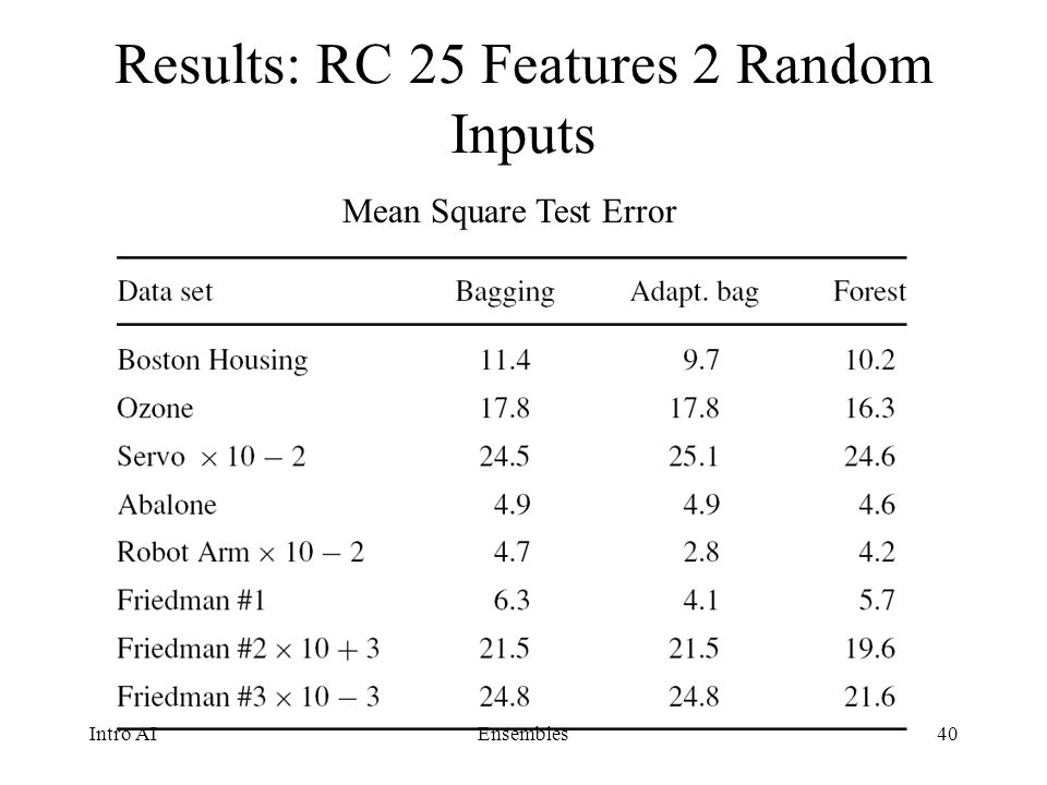 Results: RC 25 Features 2 Random Inputs
