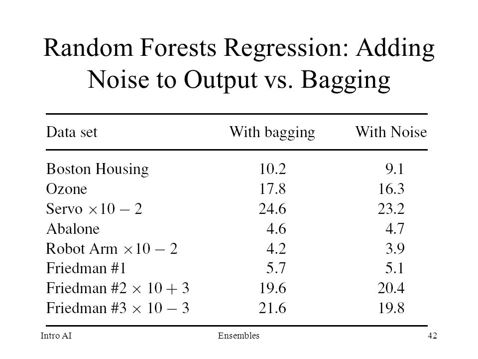 Random Forests Regression: Adding Noise to Output vs. Bagging