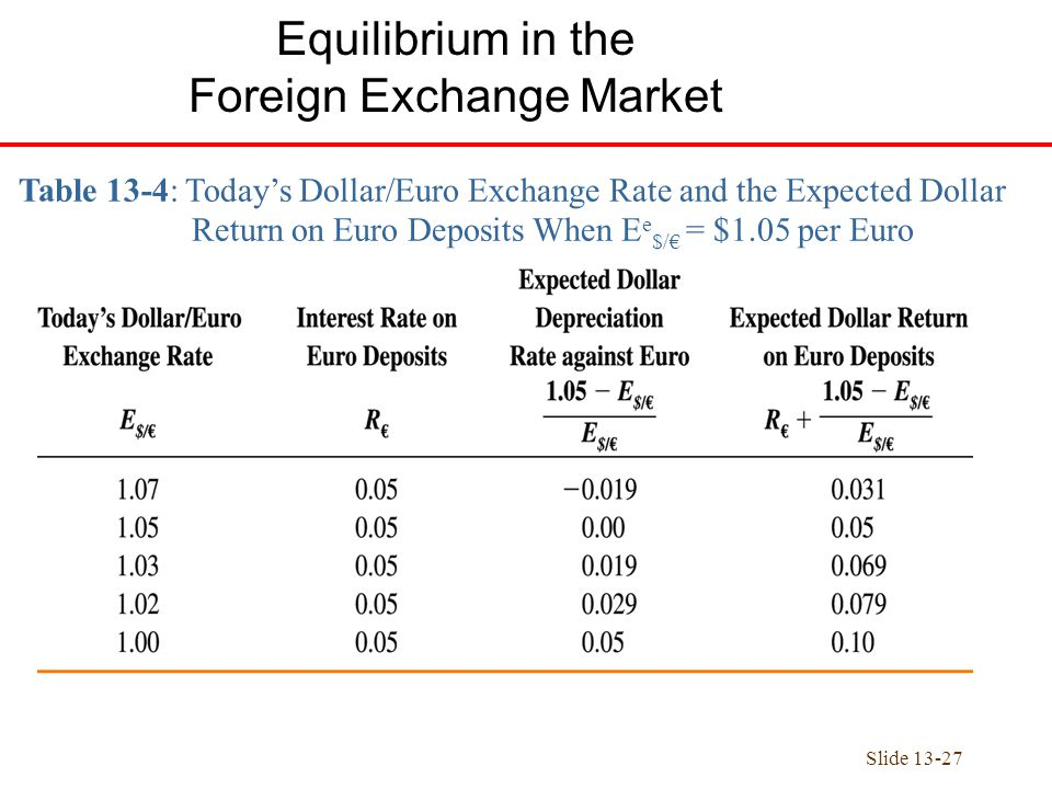 Foreign exchange market and exchange rates