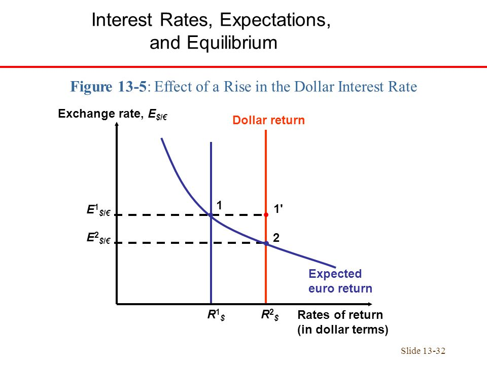 how exchange rate and interest rate The dubious relationship between yields and exchange rates nominal us sovereign interest rates are higher of expected changes in the exchange rate between.
