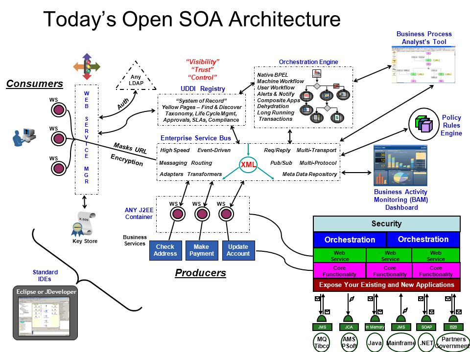 Soa Has Arrived A Service Oriented Architecture Can Help