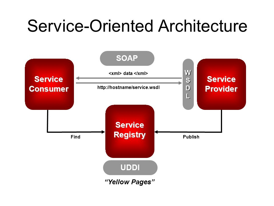 5 Service Oriented Architecture