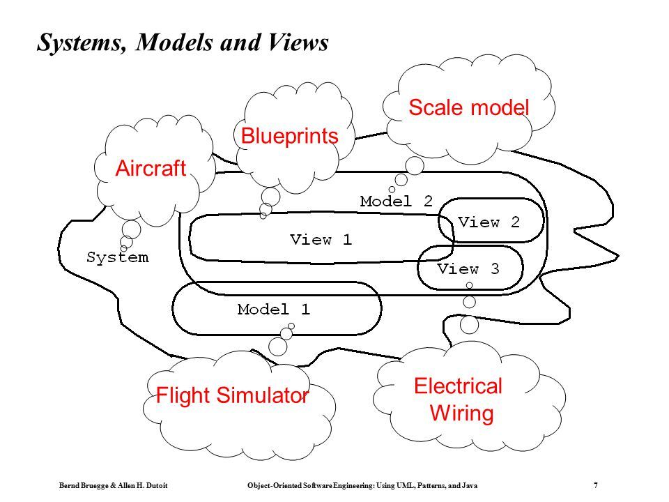 chapter 2  modeling with uml