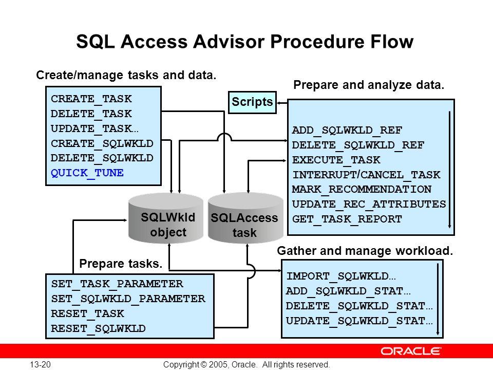 SQL Access Advisor Procedure Flow