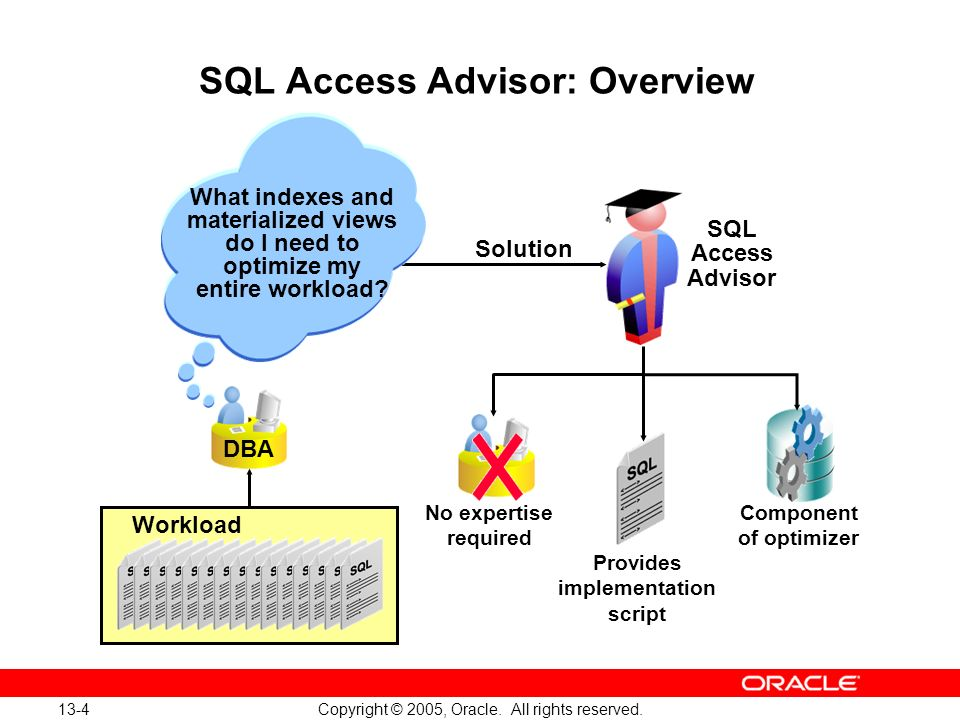 SQL Access Advisor: Overview