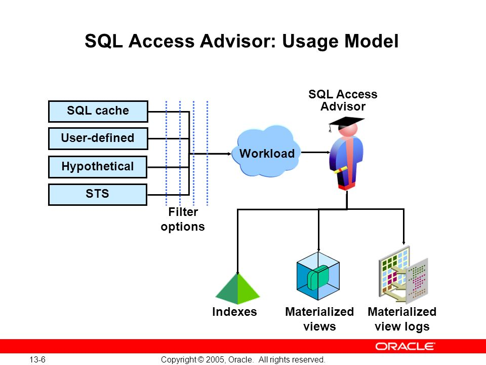 SQL Access Advisor: Usage Model