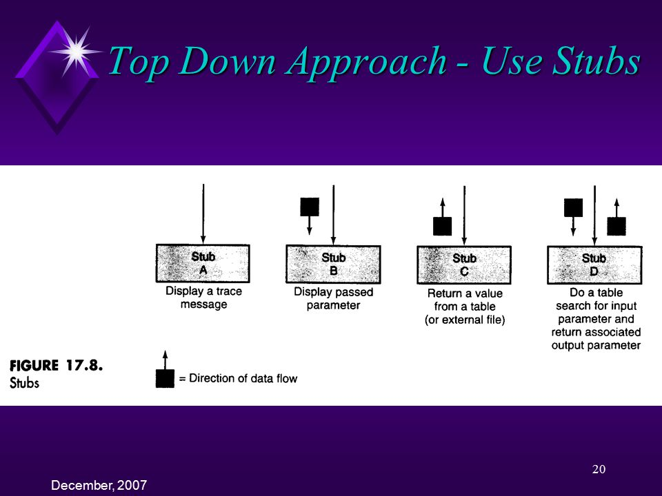 Top Down Approach - Use Stubs