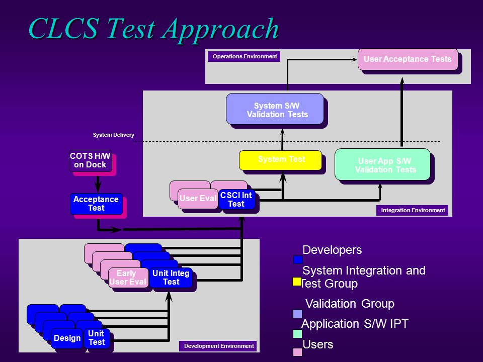 CLCS Test Approach Developers System Integration and Test Group