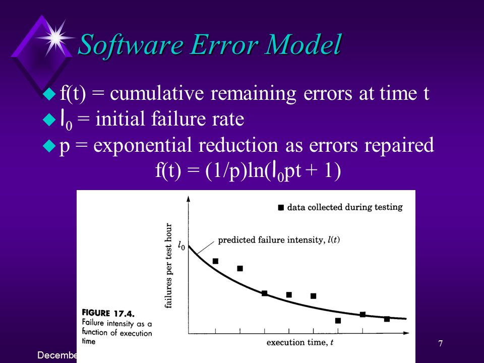Software Error Model f(t) = cumulative remaining errors at time t