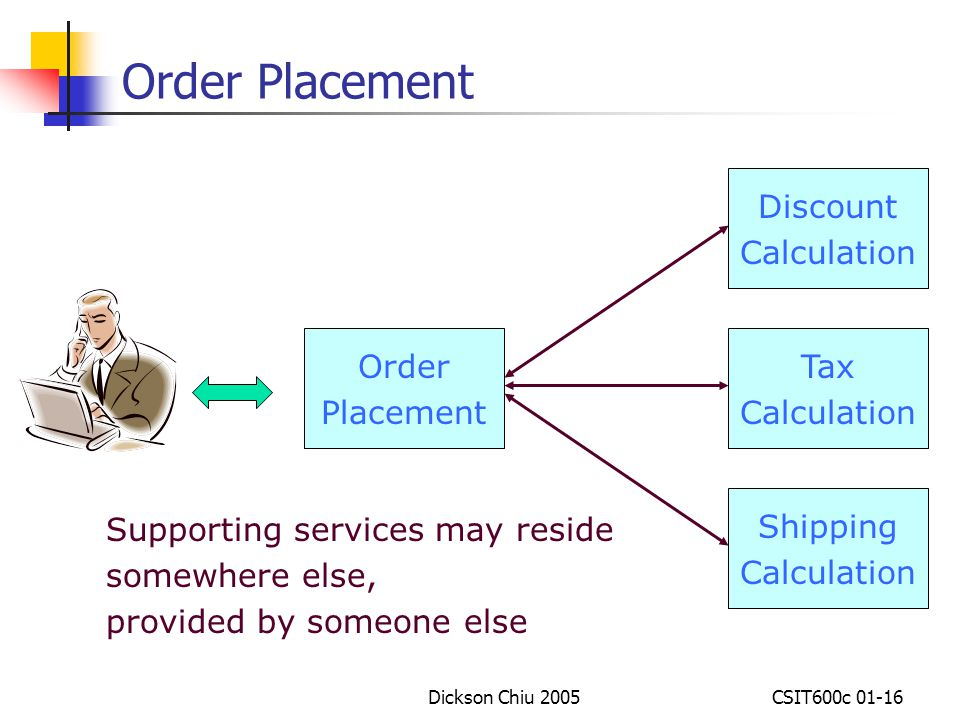 Order Placement Discount Calculation Order Placement Tax Calculation