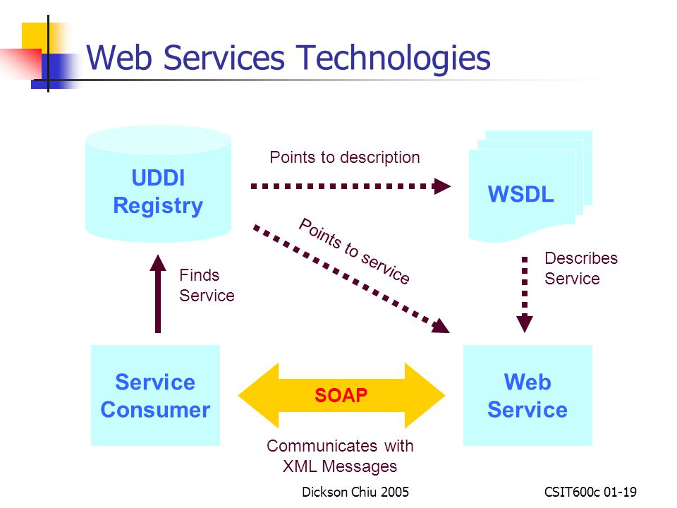 Web Services Technologies
