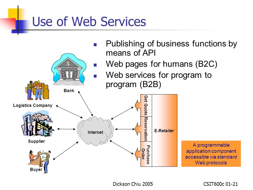 Use of Web Services Publishing of business functions by means of API
