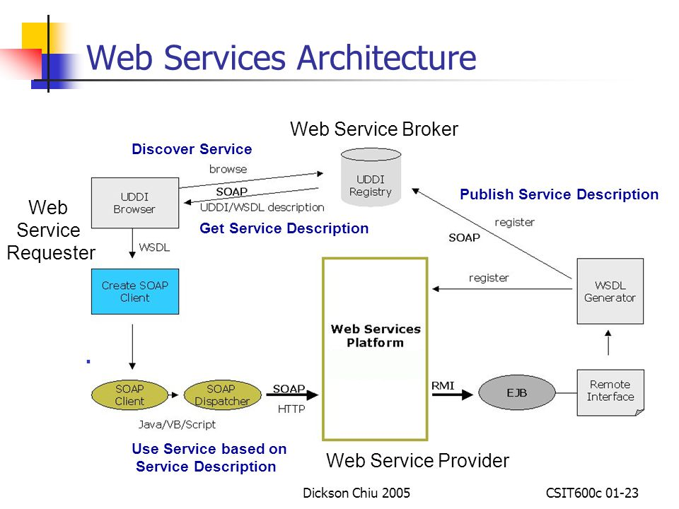 Web service architecture diagram java images how to for Architecture web