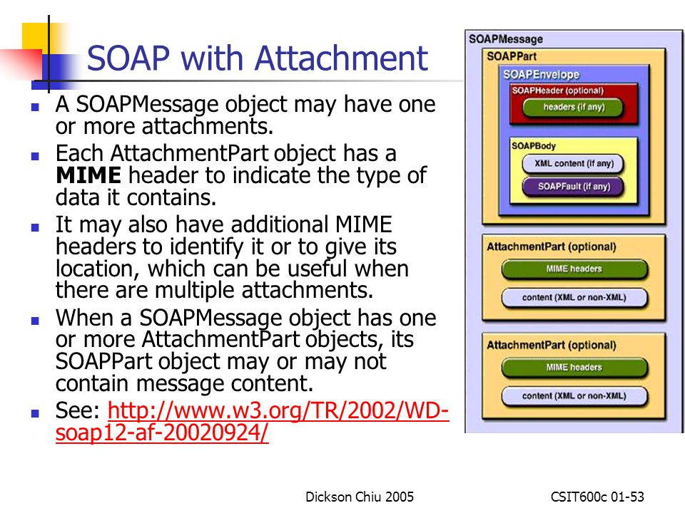 SOAP with Attachment A SOAPMessage object may have one or more attachments.