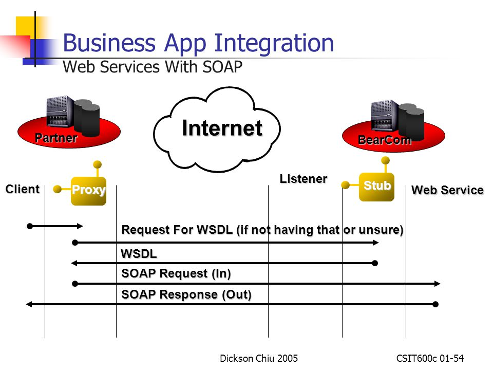 Business App Integration Web Services With SOAP