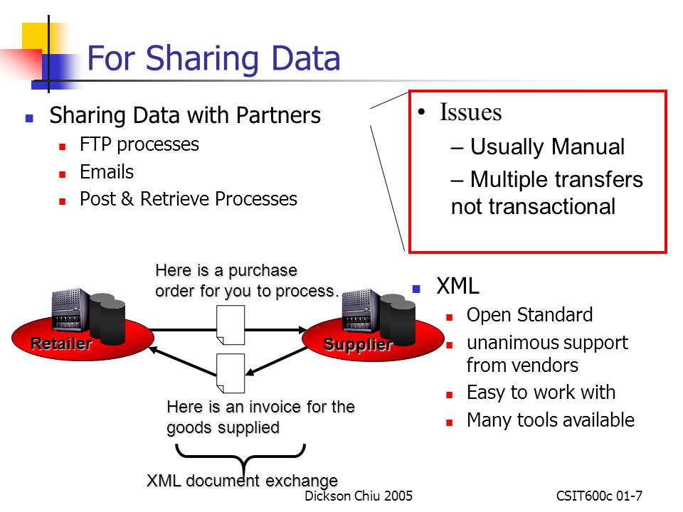 For Sharing Data Issues Sharing Data with Partners Usually Manual