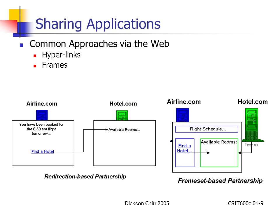 Sharing Applications Common Approaches via the Web Hyper-links Frames