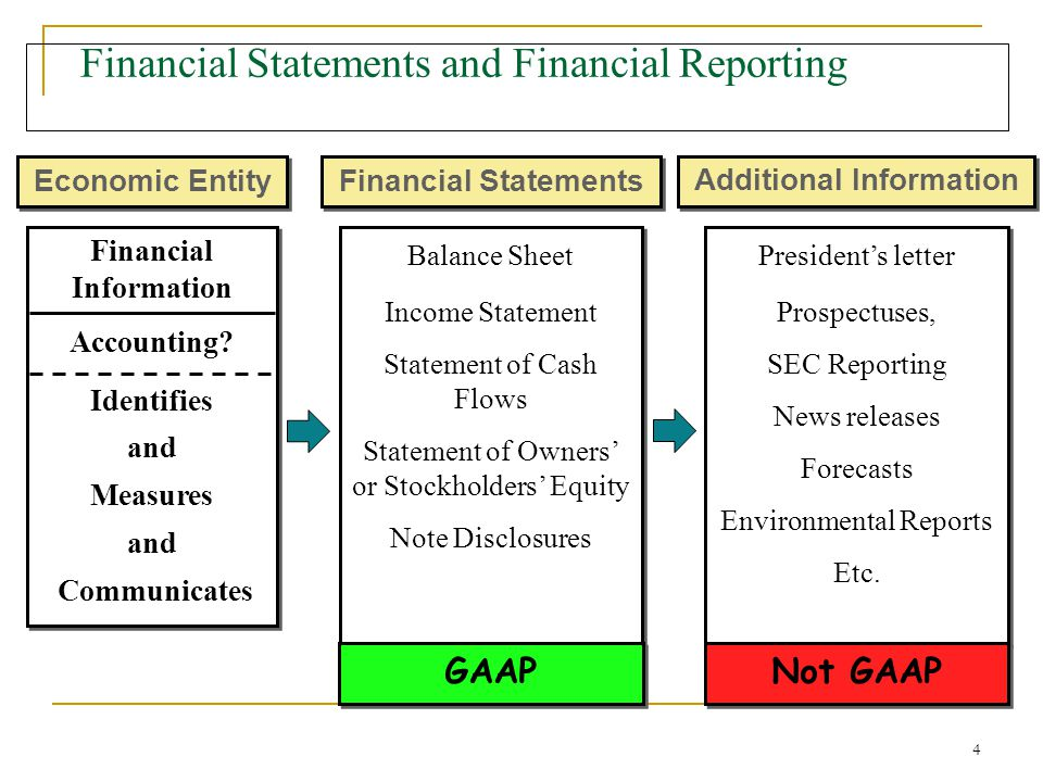 Purpose of Auditing Financial Statements
