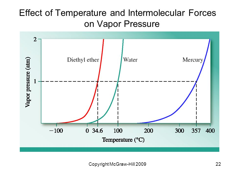 Effect of Temperature and Intermolecular Forces on Vapor Pressure