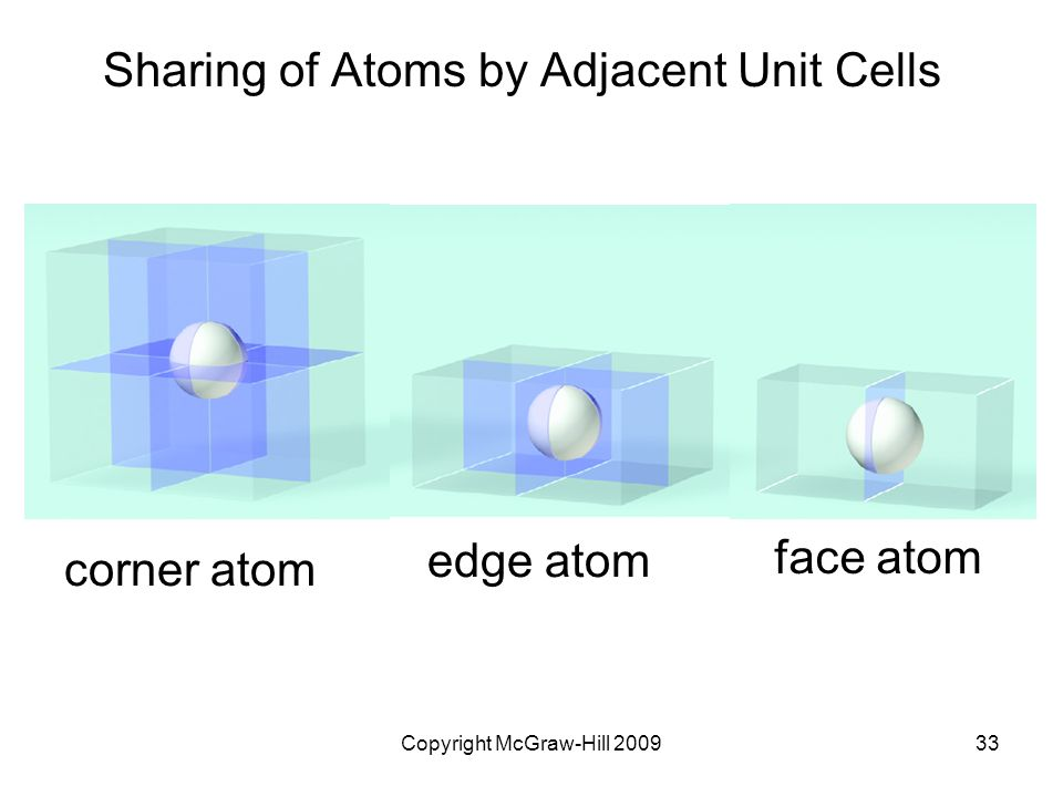 Sharing of Atoms by Adjacent Unit Cells