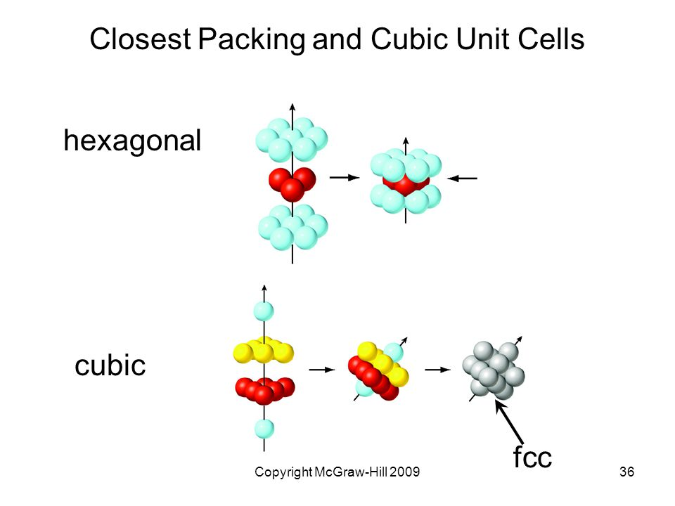 Closest Packing and Cubic Unit Cells
