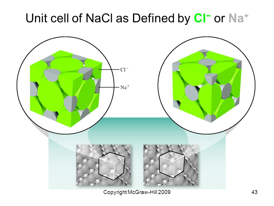 Unit cell of NaCl as Defined by Cl− or Na+