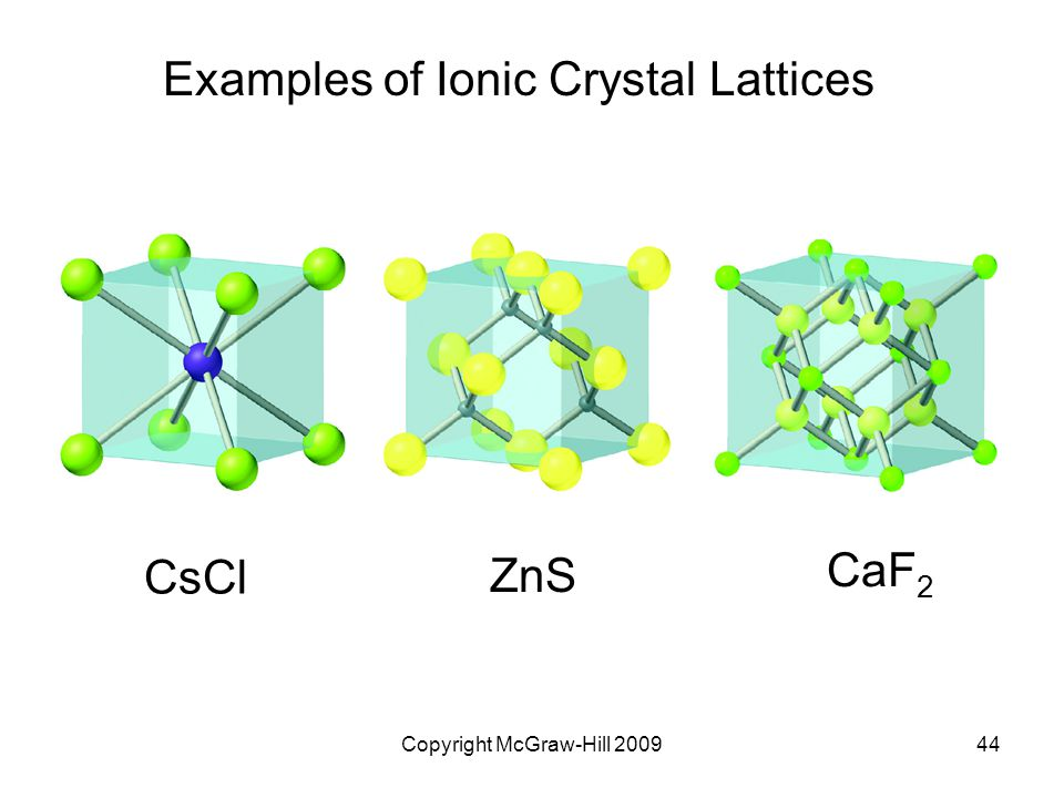 Examples of Ionic Crystal Lattices