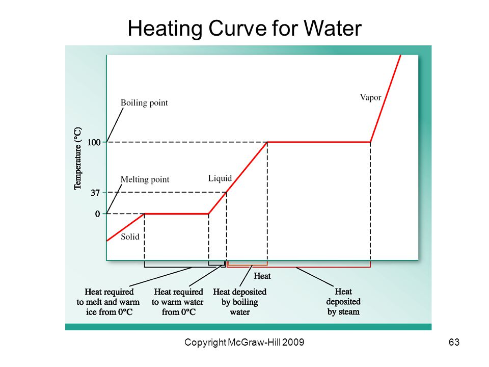 Heating Curve for Water