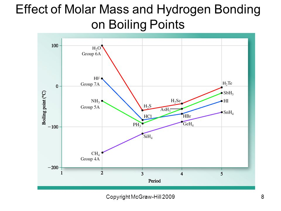 Effect of Molar Mass and Hydrogen Bonding on Boiling Points