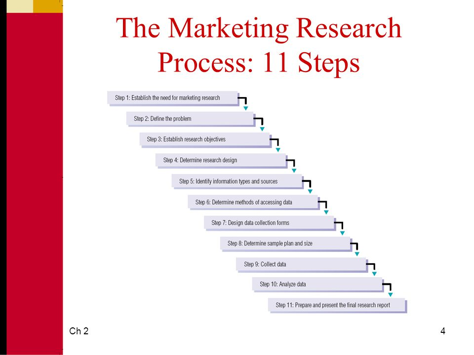 The Five Basic Methods of Market Research