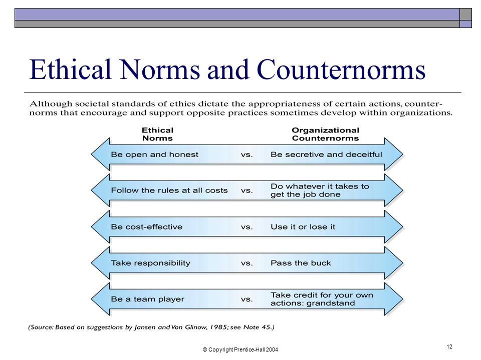 Ethical Norms and Counternorms